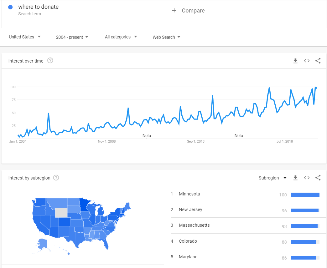 """keyword trend for """"where to donate"""" during Covid-19"""
